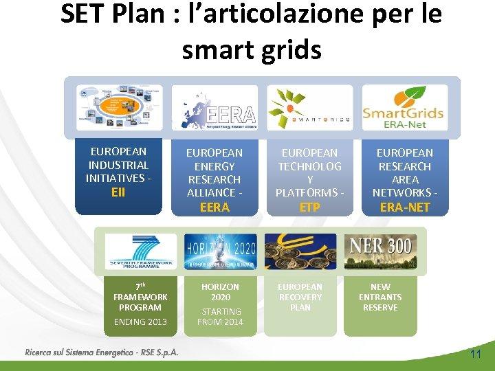 SET Plan : l'articolazione per le smart grids EUROPEAN INDUSTRIAL INITIATIVES - EII 7