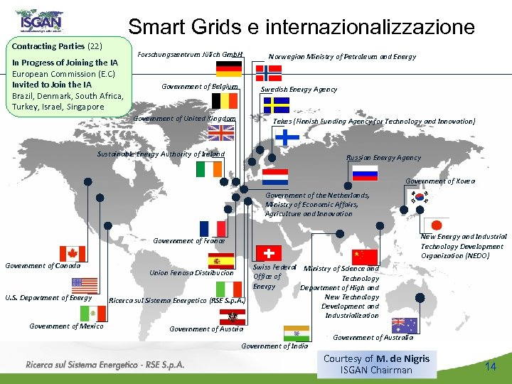 Smart Grids e internazionalizzazione Contracting Parties (22) In Progress of Joining the IA European