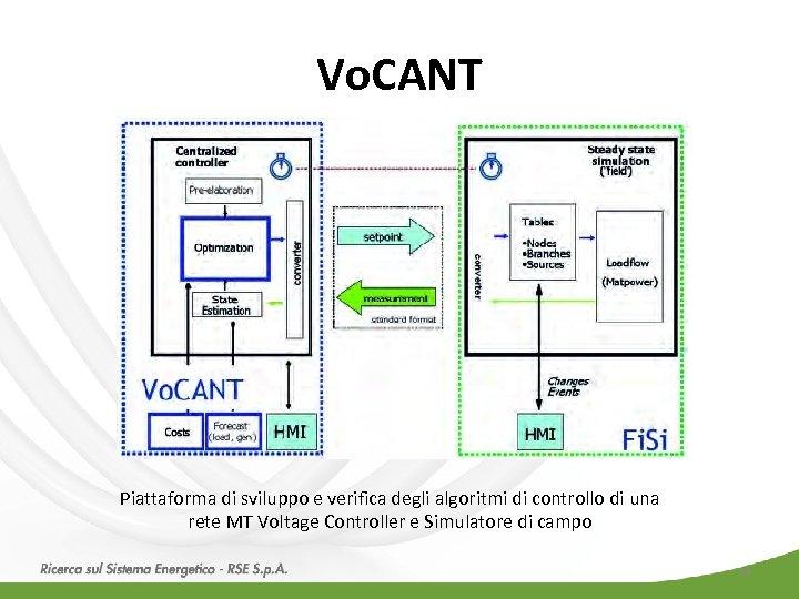 Vo. CANT Piattaforma di sviluppo e verifica degli algoritmi di controllo di una rete