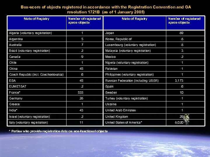 Box-score of objects registered in accordance with the Registration Convention and GA resolution 1721