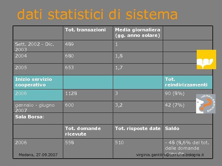 dati statistici di sistema Tot. transazioni Media giornaliera (gg. anno solare) Sett. 2002 -