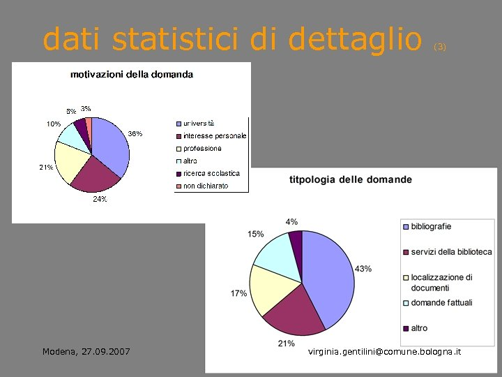 dati statistici di dettaglio Modena, 27. 09. 2007 (3) virginia. gentilini@comune. bologna. it