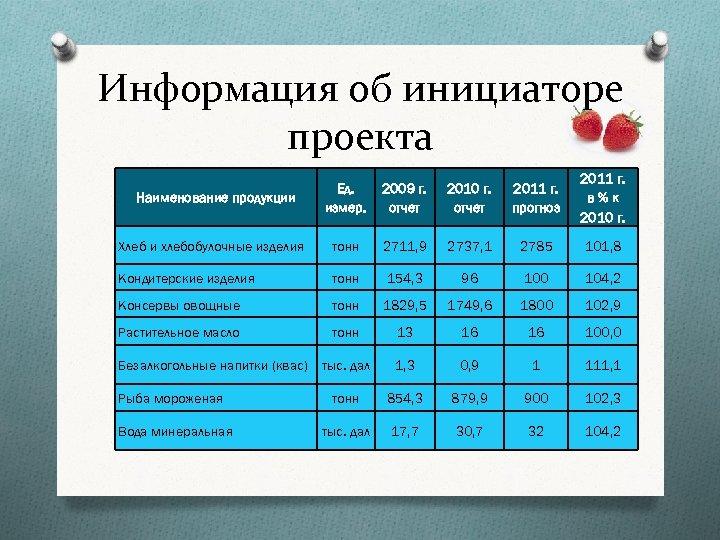 Информация об инициаторе проекта Ед. измер. 2009 г. отчет 2010 г. отчет 2011 г.