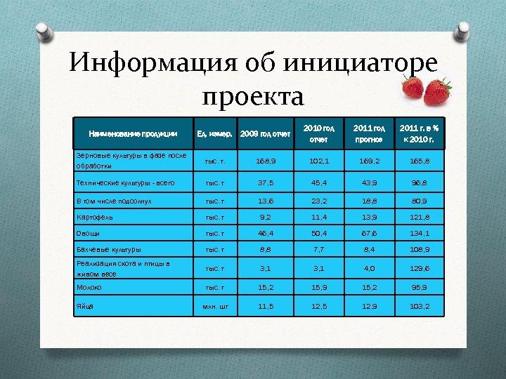 Информация об инициаторе проекта Наименование продукции Ед. измер. 2009 год отчет 2010 год отчет