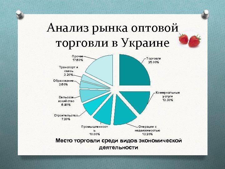 Анализ рынка оптовой торговли в Украине Прочее 17. 60% Торговля 25. 00% Транспорт и