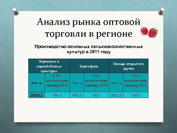 Анализ рынка оптовой торговли в регионе Производство основных сельскохозяйственных культур в 2011 году Зерновые