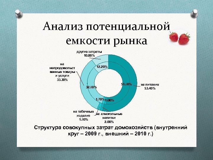 Анализ потенциальной емкости рынка другие затраты 10. 00% на непродовольст венные товары и услуги
