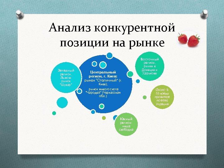Анализ конкурентной позиции на рынке Западный регион, Львов: рынок