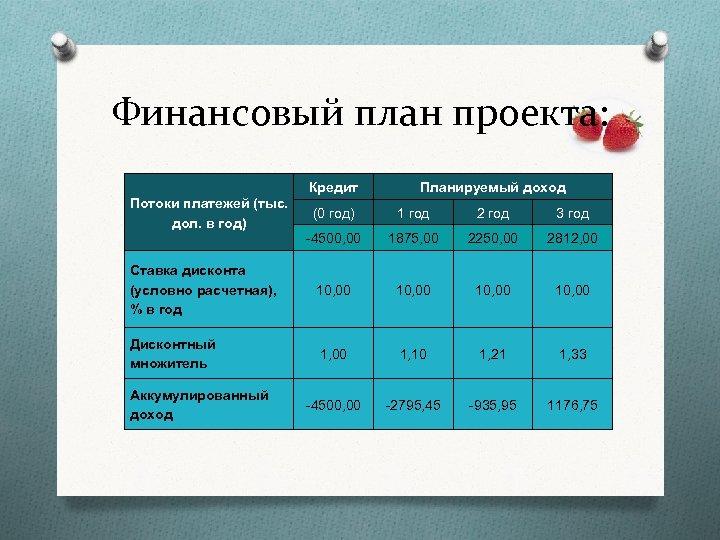 Финансовый план проекта: Кредит Потоки платежей (тыс. дол. в год) Планируемый доход (0 год)