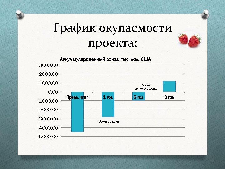 График окупаемости проекта: Аккуммулированный доход, тыс. дол. США 3000. 00 2000. 00 1000. 00