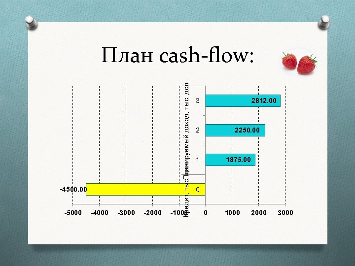 -4500. 00 -5000 -4000 -3000 -2000 Кредит, тыс. дол. Планируемый доход, тыс. дол. План