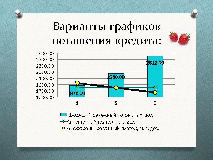 Варианты графиков погашения кредита: 2900. 00 2700. 00 2500. 00 2300. 00 2100. 00