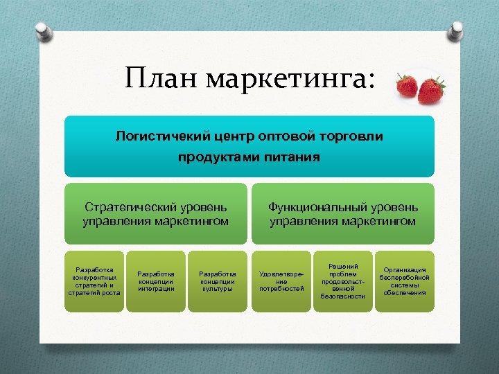 План маркетинга: Логистичекий центр оптовой торговли продуктами питания Стратегический уровень управления маркетингом Разработка конкурентных