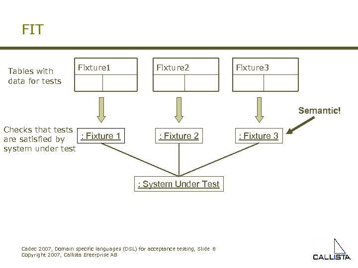 FIT Tables with data for tests Fixture 1 Fixture 2 Fixture 3 Semantic! Checks