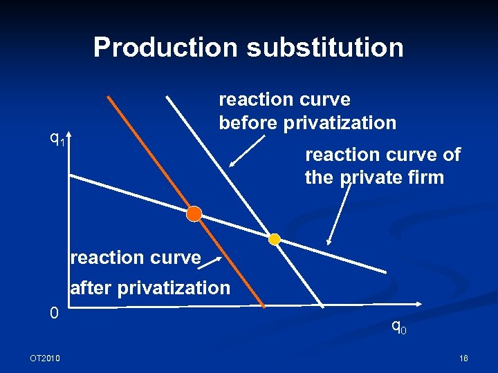 Production substitution reaction curve before privatization q 1 reaction curve of the private firm
