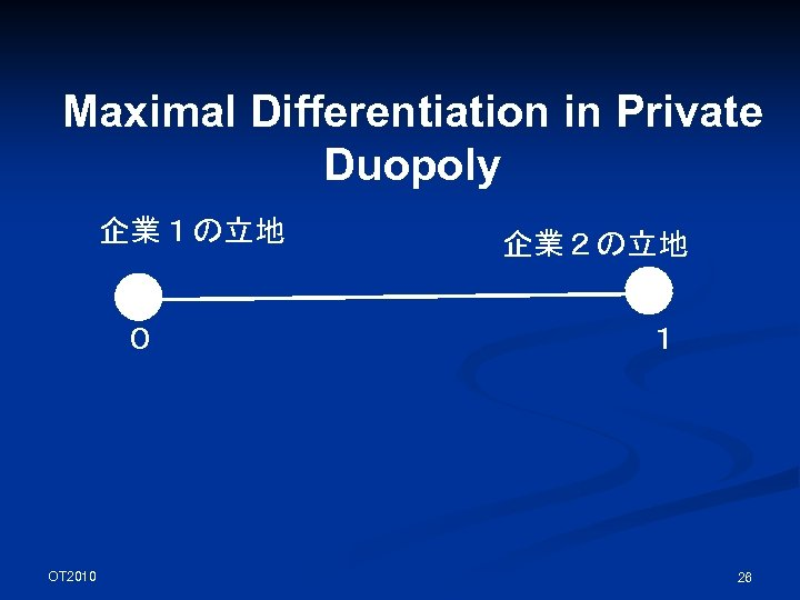 Maximal Differentiation in Private Duopoly 企業1の立地 0 OT 2010 企業2の立地 1 26