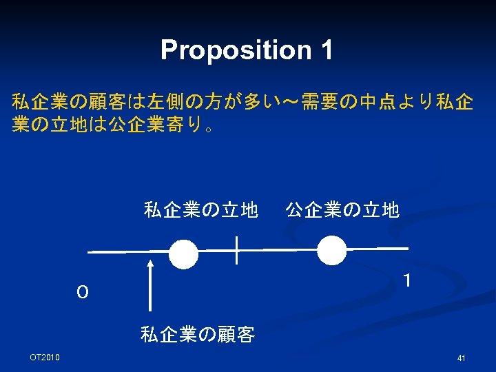 Proposition 1 私企業の顧客は左側の方が多い~需要の中点より私企 業の立地は公企業寄り。 私企業の立地 公企業の立地 1 0 私企業の顧客 OT 2010 41