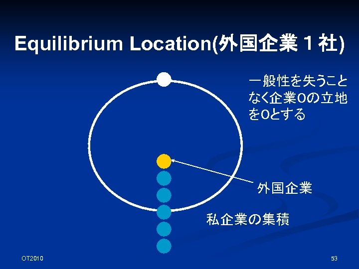 Equilibrium Location(外国企業1社) 一般性を失うこと なく企業0の立地 を0とする 外国企業 私企業の集積 OT 2010 53