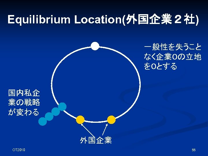 Equilibrium Location(外国企業2社) 一般性を失うこと なく企業0の立地 を0とする 国内私企 業の戦略 が変わる 外国企業 OT 2010 55