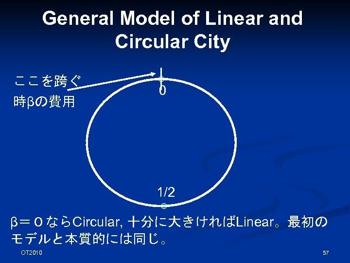 General Model of Linear and Circular City ここを跨ぐ 時βの費用 0 1/2 β=0ならCircular, 十分に大きければLinear。最初の モデルと本質的には同じ。