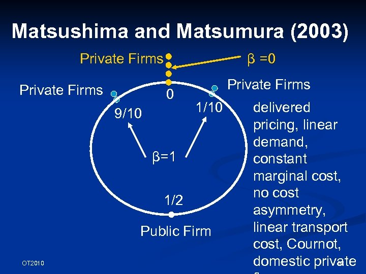 Matsushima and Matsumura (2003) Private Firms β =0 0 9/10 Private Firms 1/10 β=1