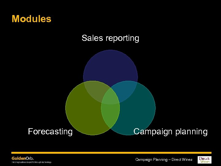 Modules Sales reporting Forecasting Campaign planning Campaign Planning – Direct Wines