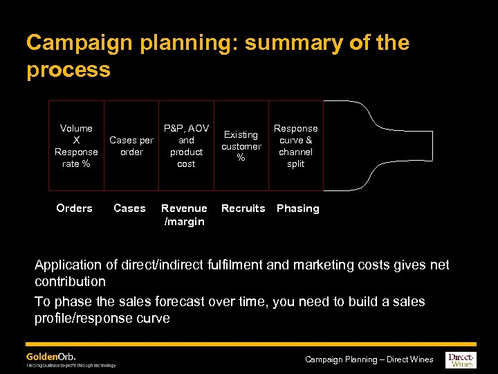Campaign planning: summary of the process Volume X Response rate % Cases per order