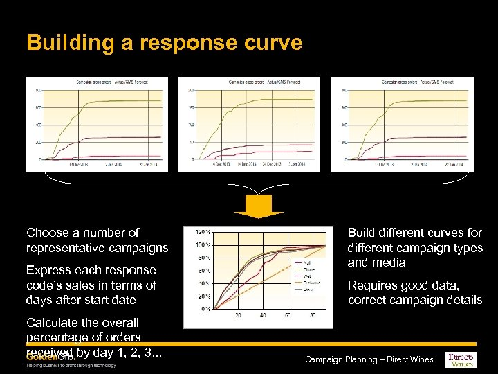 Building a response curve Choose a number of representative campaigns Express each response code's
