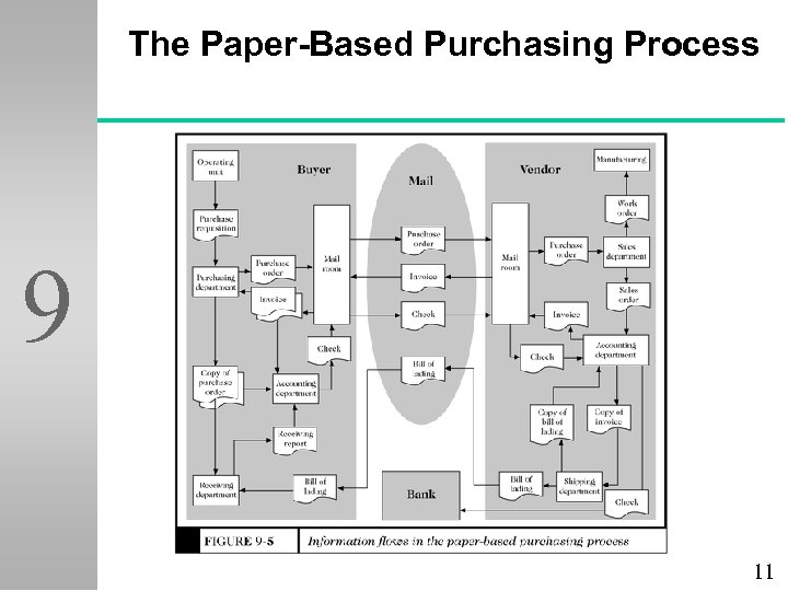 The Paper-Based Purchasing Process 9 11