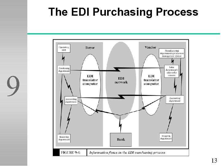 The EDI Purchasing Process 9 13