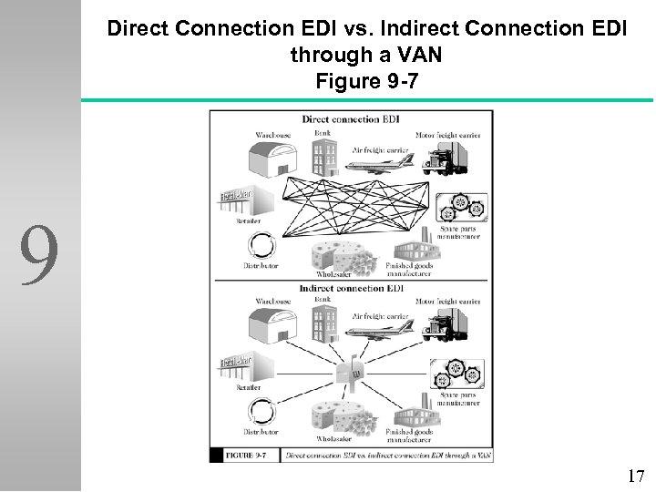 Direct Connection EDI vs. Indirect Connection EDI through a VAN Figure 9 -7 9