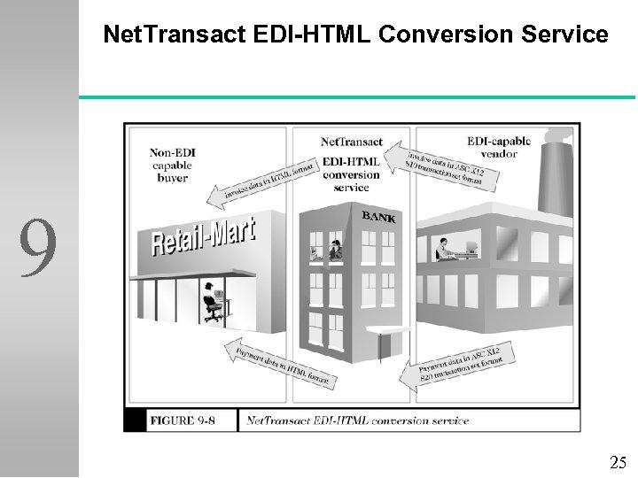 Net. Transact EDI-HTML Conversion Service 9 25