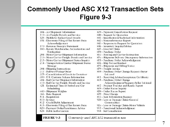 Commonly Used ASC X 12 Transaction Sets Figure 9 -3 9 7