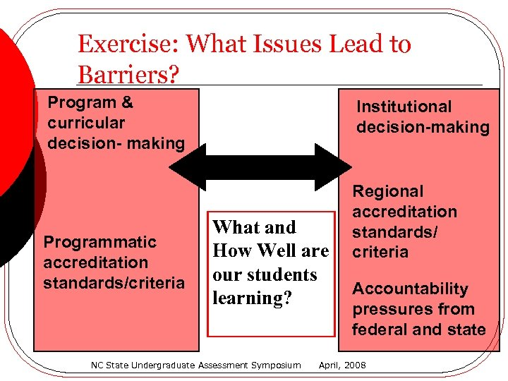 Exercise: What Issues Lead to Barriers? Program & curricular decision- making Programmatic accreditation standards/criteria