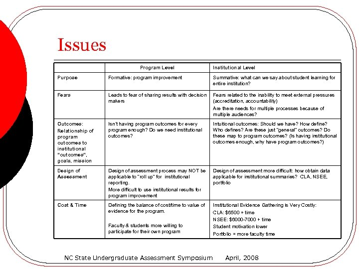 Issues Program Level Institutional Level Purpose Formative: program improvement Summative: what can we say