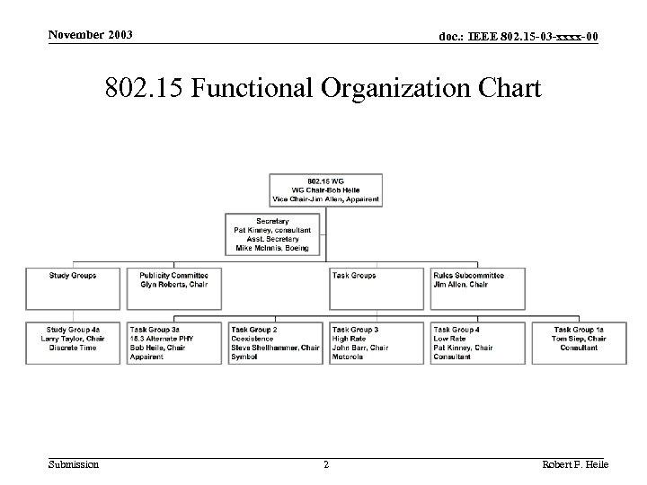 November 2003 doc. : IEEE 802. 15 -03 -xxxx-00 802. 15 Functional Organization Chart