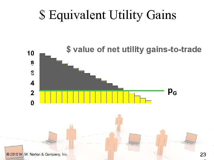 $ Equivalent Utility Gains $ value of net utility gains-to-trade p. G © 2010