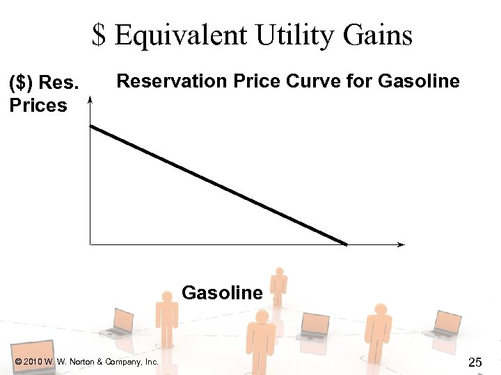 $ Equivalent Utility Gains ($) Res. Prices Reservation Price Curve for Gasoline © 2010