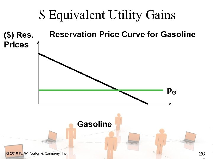$ Equivalent Utility Gains ($) Res. Prices Reservation Price Curve for Gasoline p. G