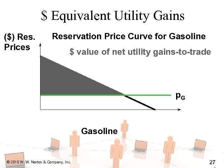 $ Equivalent Utility Gains ($) Res. Prices Reservation Price Curve for Gasoline $ value