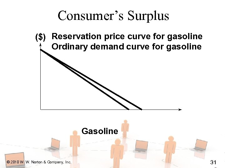 Consumer's Surplus ($) Reservation price curve for gasoline Ordinary demand curve for gasoline Gasoline
