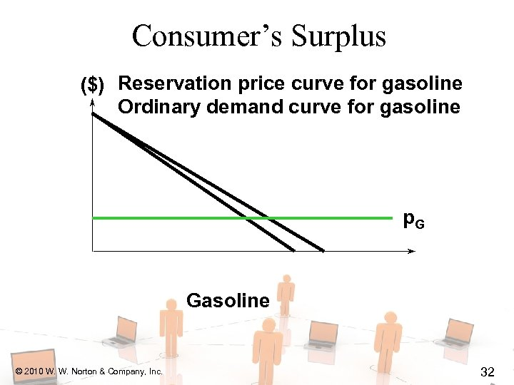 Consumer's Surplus ($) Reservation price curve for gasoline Ordinary demand curve for gasoline p.