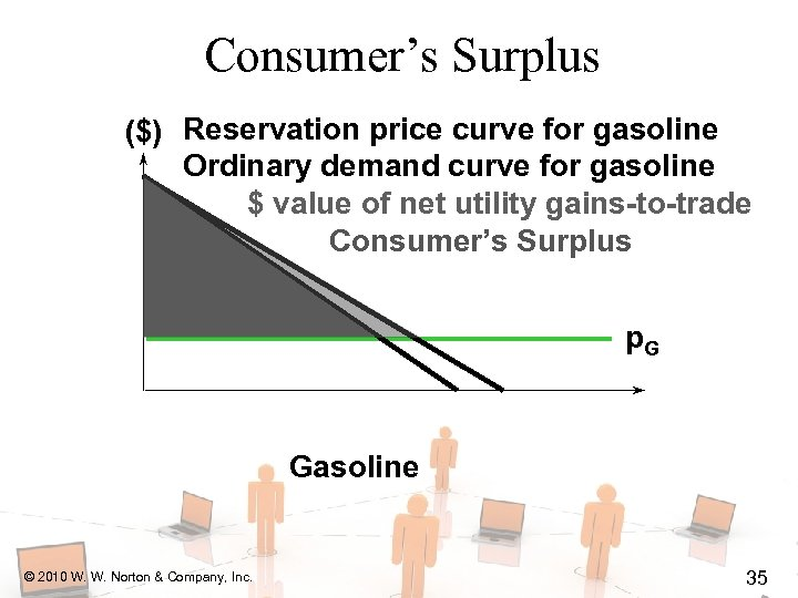 Consumer's Surplus ($) Reservation price curve for gasoline Ordinary demand curve for gasoline $