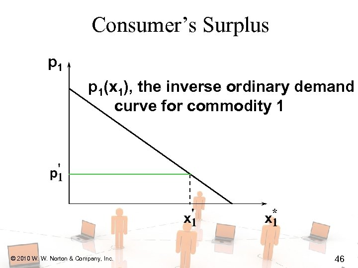 Consumer's Surplus p 1(x 1), the inverse ordinary demand curve for commodity 1 ©