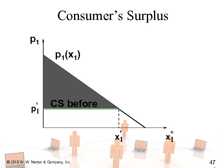 Consumer's Surplus p 1(x 1) CS before © 2010 W. W. Norton & Company,