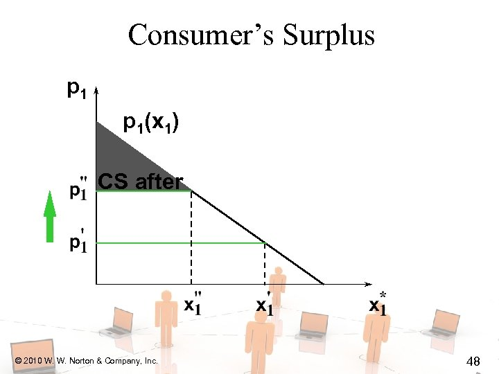 Consumer's Surplus p 1(x 1) CS after © 2010 W. W. Norton & Company,