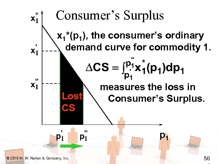 Consumer's Surplus x 1*(p 1), the consumer's ordinary demand curve for commodity 1. Lost