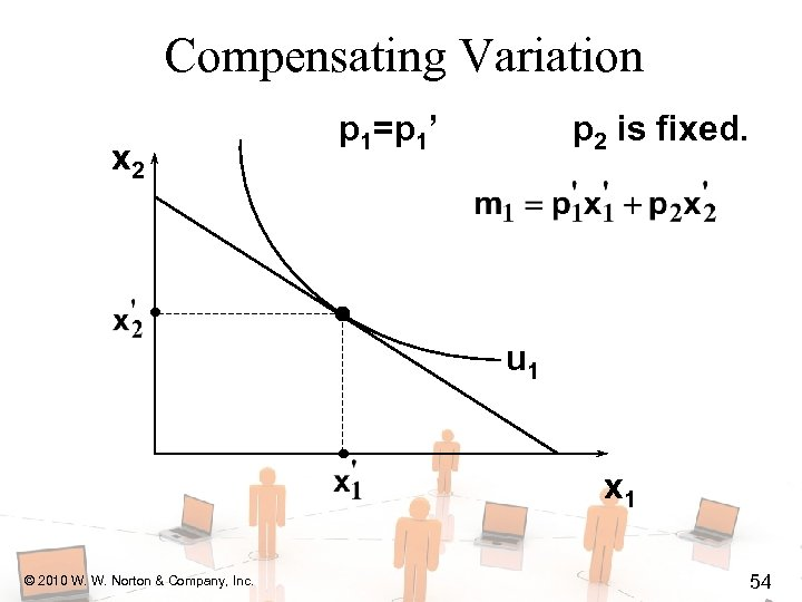 Compensating Variation x 2 p 1=p 1' p 2 is fixed. u 1 x