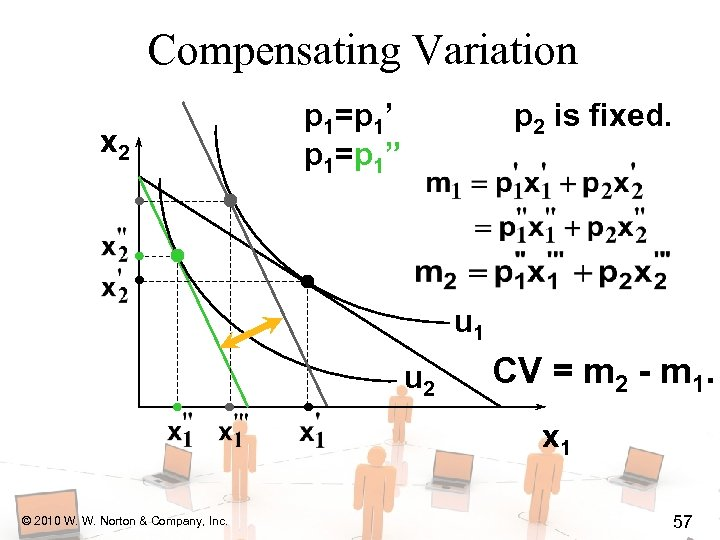 "Compensating Variation x 2 p 1=p 1' p 1=p 1"" p 2 is fixed."