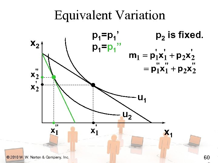 "Equivalent Variation x 2 p 1=p 1' p 1=p 1"" p 2 is fixed."